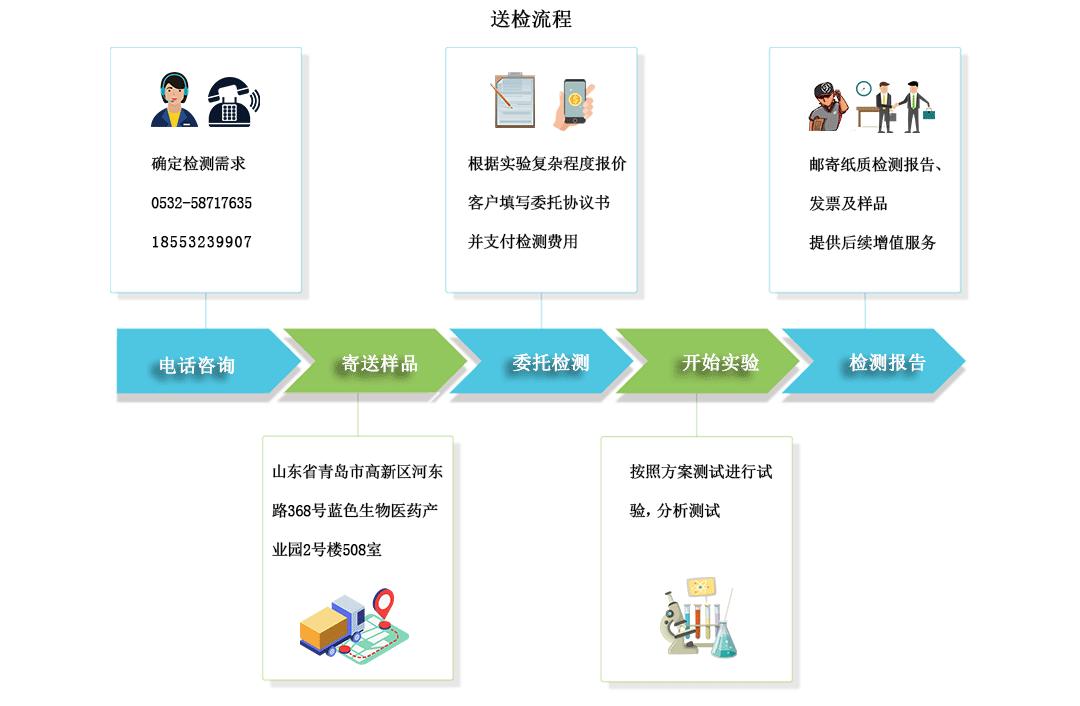 送检流程横版.png