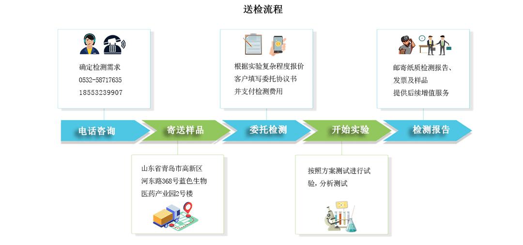 送检流程.png